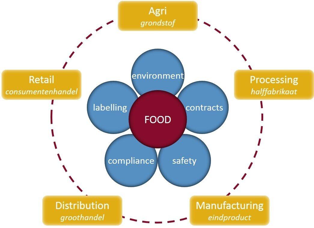 vil-food-voedselketen.jpg